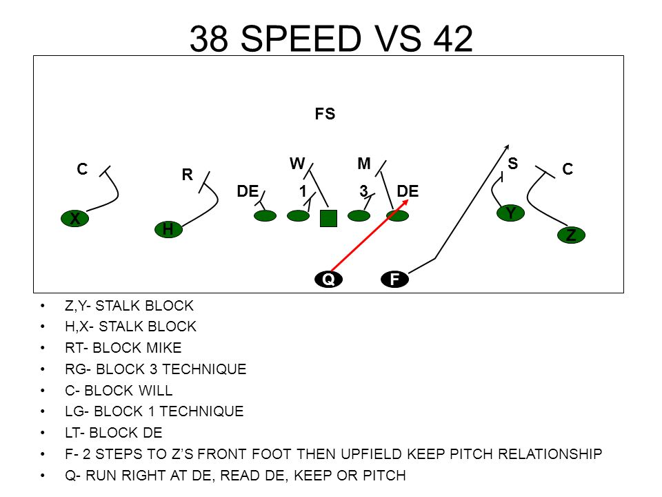 38 SPEED VS 30 H,X,Z,Y- STALK BLOCK RT- HOOK DE RG- BLOCK MIKE C- BLOCK NOSE LG- BLOCK WILL LT- BLOCK DE F- TWO STEPS AT ZS FRONT FOOT, GET UPFIELD AND KEEP PITCH RELATIONSHIP Q- RUN AT OTS OUTSIDE LEG, READ SAM H Z Y X FQ CCOLB M FS W DEN S