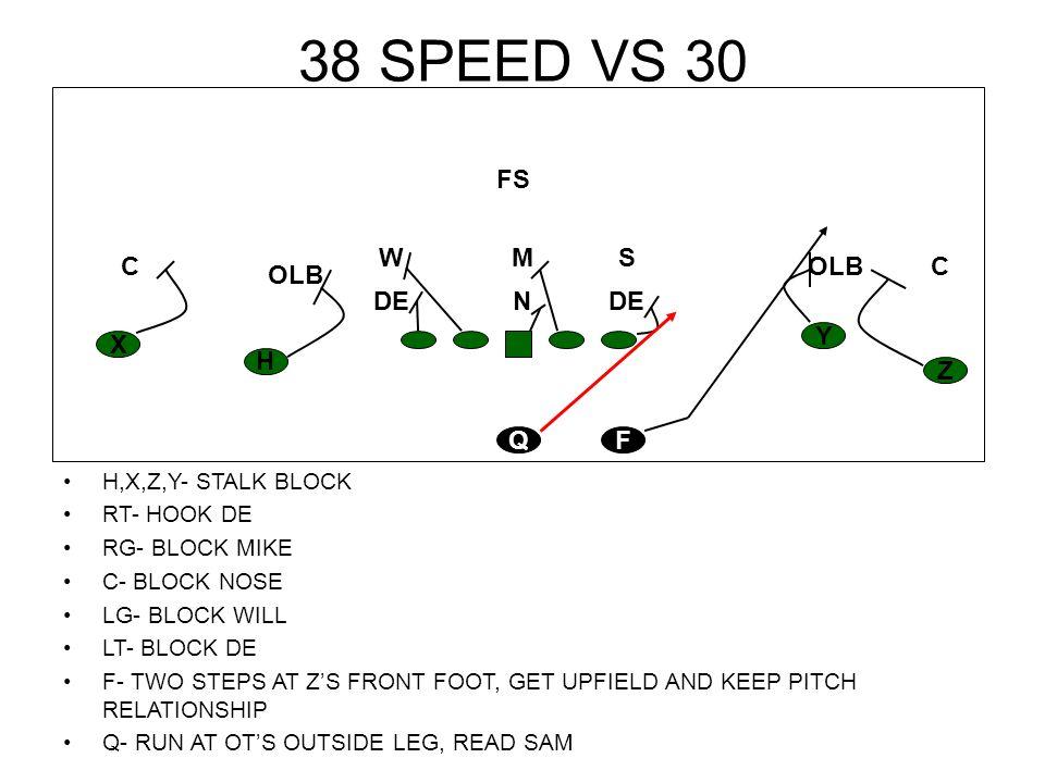 38 SPEED Z,Y- STALK BLOCK H,X- STALK BLOCK RT- BLOCK MIKE RG- BLOCK 3 TECHNIQUE C- BLOCK WILL LG- BLOCK 1 TECHNIQUE LT- BLOCK DE F- 2 STEPS TO ZS FRONT FOOT THEN UPFIELD KEEP PITCH RELATIONSHIP Q- RUN RIGHT AT DE, READ DE, KEEP OR PITCH H Z Y X FQ CC S R M FS W DE13