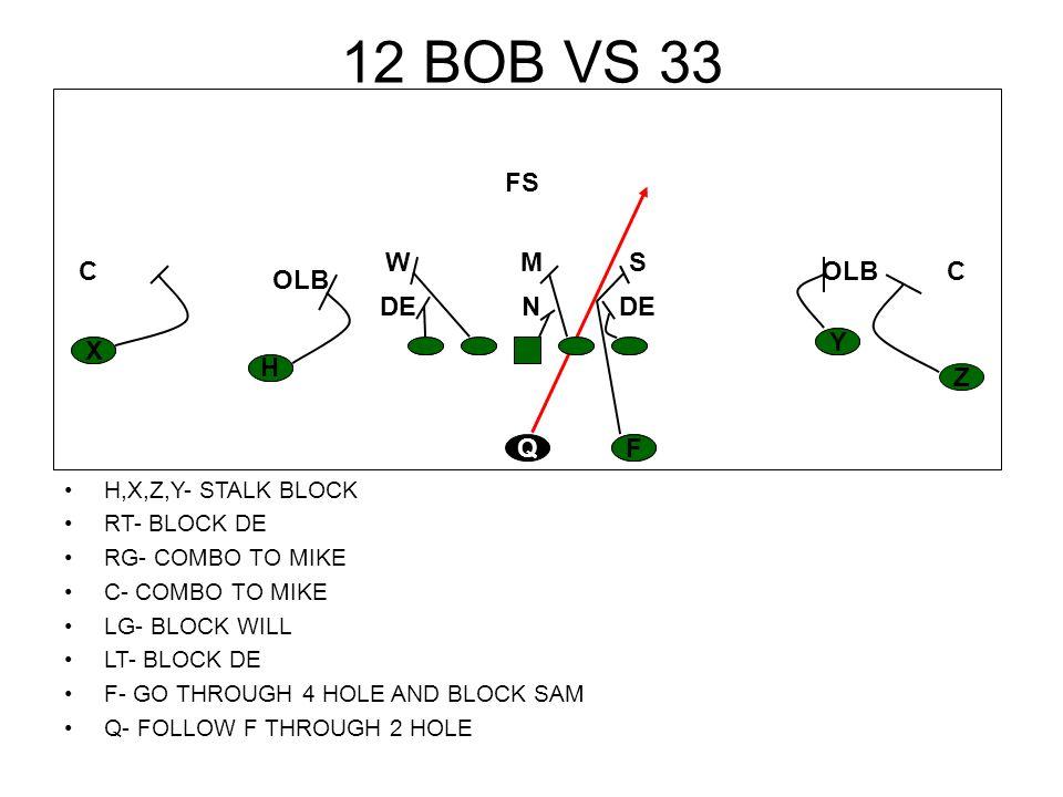 12 BOB VS 30 H,X,Z,Y- STALK BLOCK RT- BLOCK DE RG- BLOCK MIKE C- BLOCK NOSE LG- BLOCK WILL LT- BLOCK DE F- GO THROUGH 2 HOLE AND BLOCK SAM Q- FOLLOW F THROUGH 2 HOLE H Z Y X FQ CCOLB M FS W DEN S