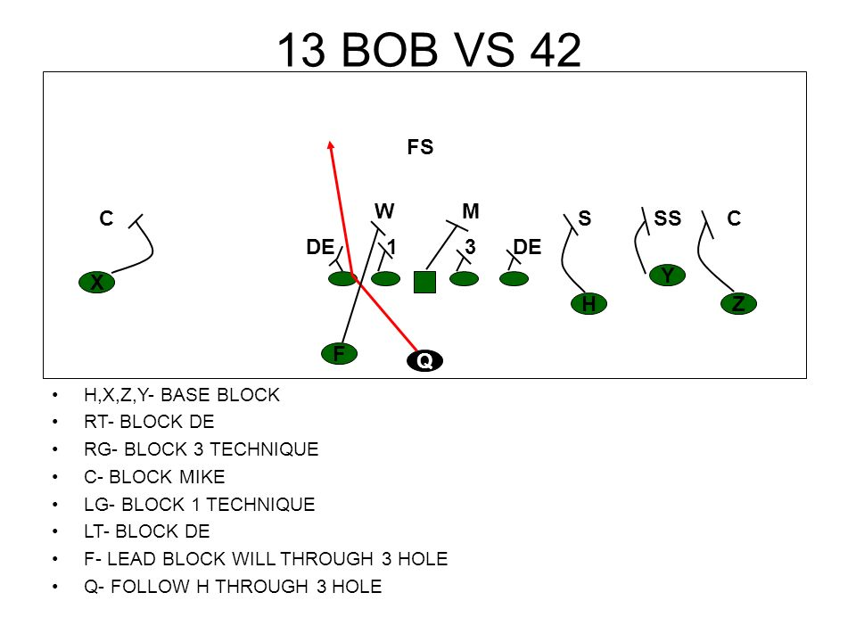 13 TAG VS 43 H,X,Z- BASE BLOCK Y- BLOCK SAM- GET GREAT INSIDE RELEASE RT- PULL AND LEAD ON 1 ST TO SHOW INSIDE OUT RG- BLOCK 3 TECHNIQUE C- BLOCK MIKE LG- BLOCK 1 TECHNIQUE LT- BLOCK OUT DE F- MAKE GREAT FAKE BLOCK DE Q- RIDE FAKE TO F, FOLLOW OT THROUGH 3 HOLE H Z Y X F Q CC S R M FS W DE 13