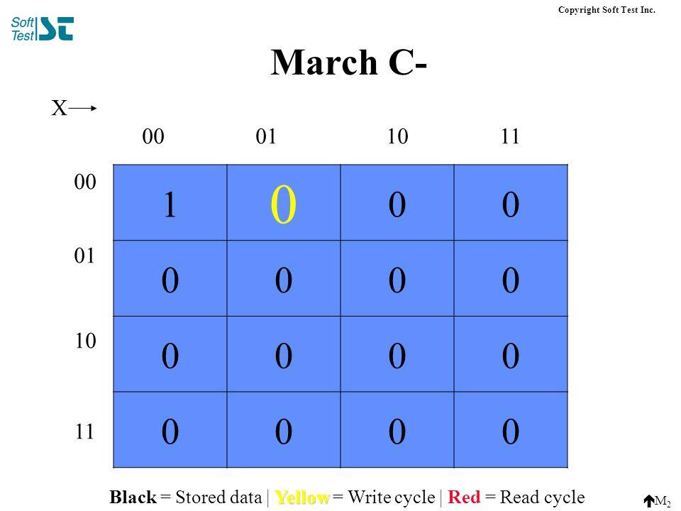 00 01 10 11 00011011 X March C- Copyright Soft Test Inc.