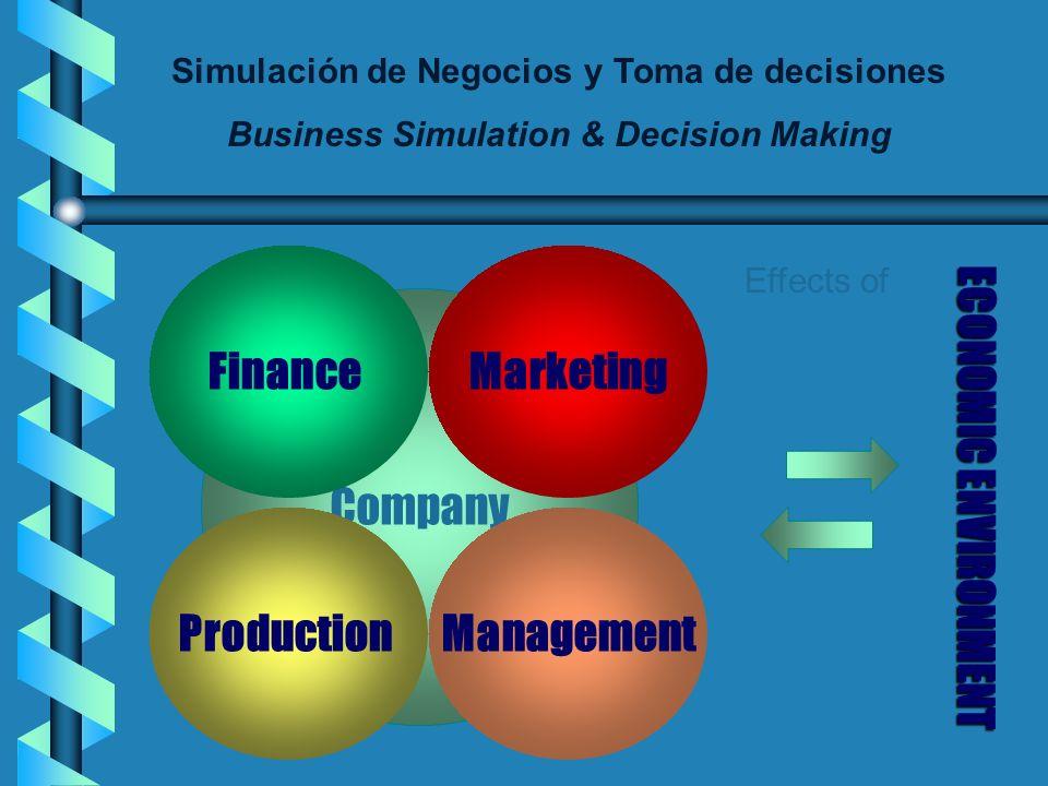Simulación de Negocios y Toma de decisiones Business Simulation & Decision Making Company Finance ProductionManagement Marketing Effects of ECONOMICENVIRONMENT ECONOMIC ENVIRONMENT