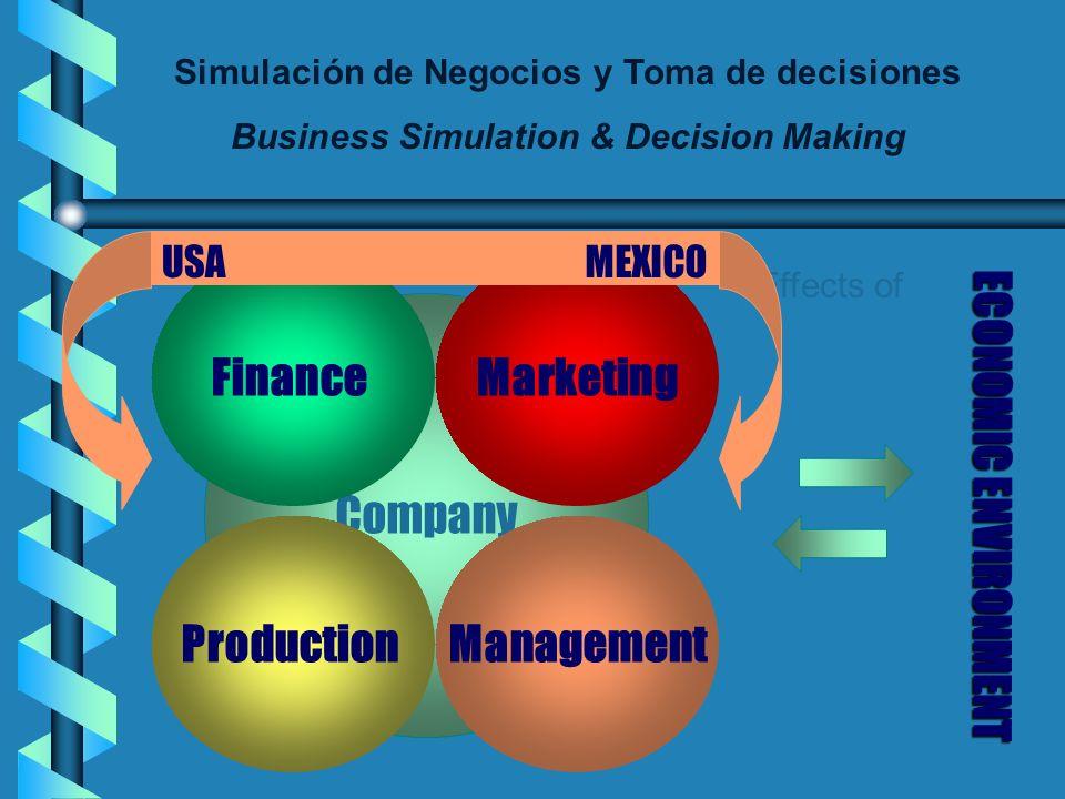Simulación de Negocios y Toma de decisiones Business Simulation & Decision Making Company Finance ProductionManagement Marketing Effects of ECONOMICENVIRONMENT ECONOMIC ENVIRONMENT USAMEXICO