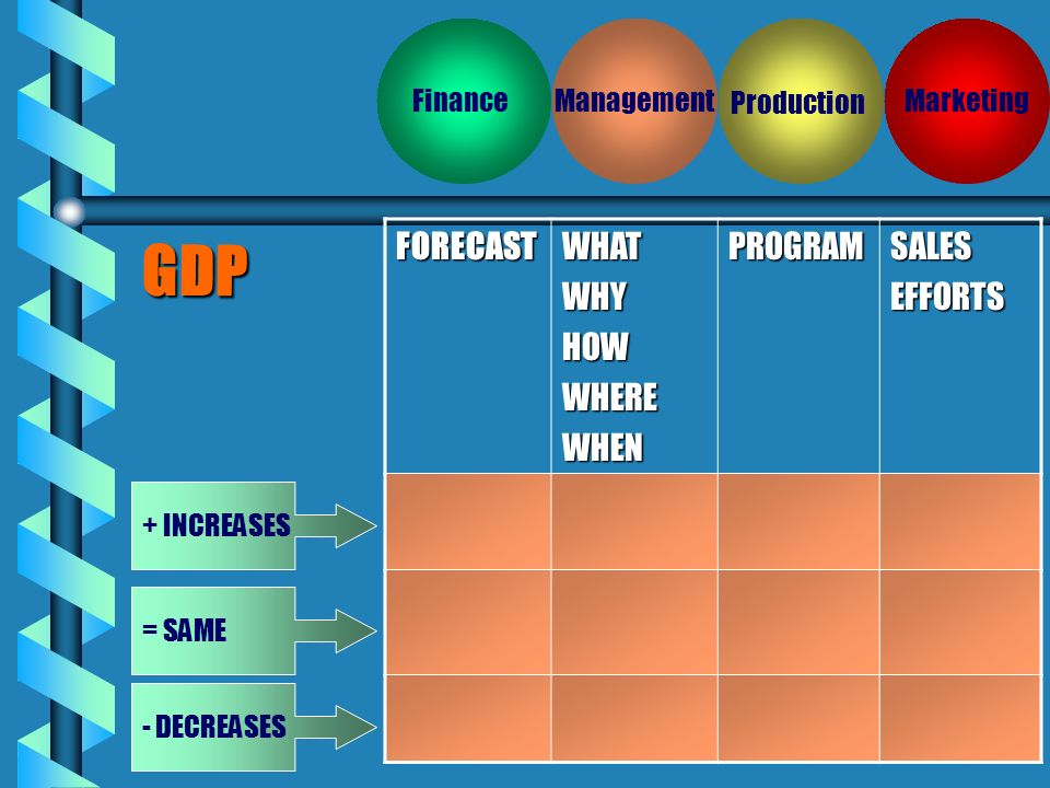 Finance Production ManagementMarketing GDP + INCREASES - DECREASES = SAMEFORECASTWHATWHYHOWWHEREWHENPROGRAMSALESEFFORTS