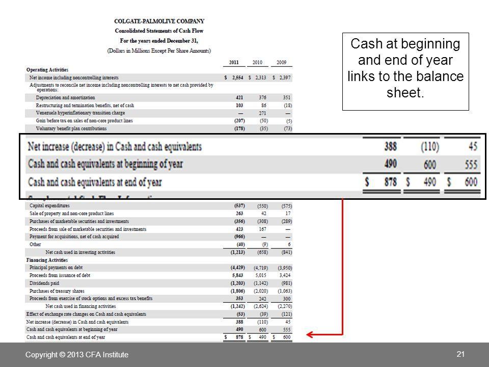 Copyright © 2013 CFA Institute 22 Cash at beginning and end of year links to the balance sheet.