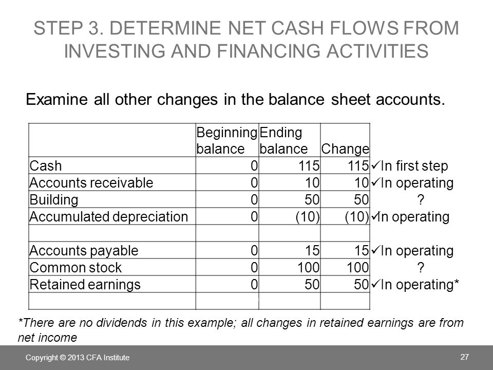 INVESTING CASH FLOWS Determine investing cash flows by examining changes in long-term assets.
