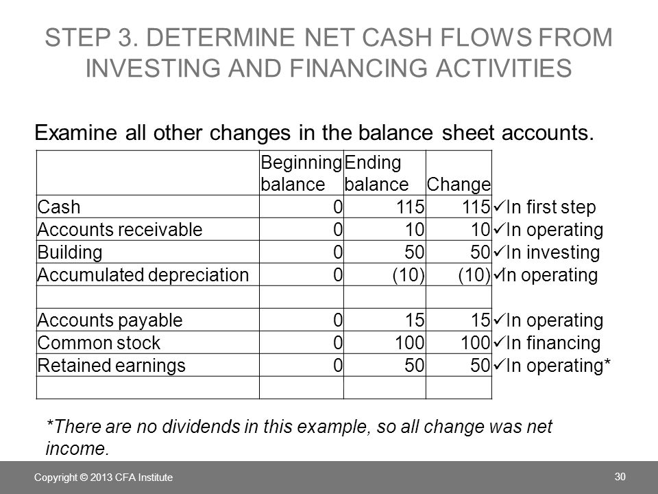 Company ABC Cash Flow Statement for the period ended Operating cash flow Net income50 Depreciation expense+ 10 Increase in accounts receivable– 10 Increase in accrued liabilities+ 15 Total operating cash flow+ 65 Investing cash flow Capital expenditure– 50 Financing cash flow Issue of stock+ 100 Total change in cash+ 115 Beginning cash balance0 Ending cash balance115 INDIRECT METHOD Copyright © 2013 CFA Institute 31