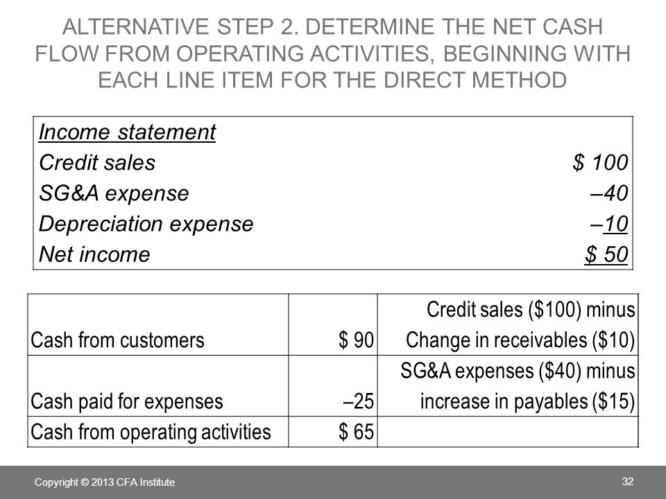 Company ABC Cash Flow Statement for the period ended Cash collected from customers+ 90 Cash paid to suppliers– 25 Total operating cash flow+ 65 Investing cash flow Capital expenditure– 50 Financing cash flow Issue of stock+ 100 Total change in cash+ 115 Beginning cash balance0 Ending cash balance115 DIRECT METHOD Copyright © 2013 CFA Institute 33