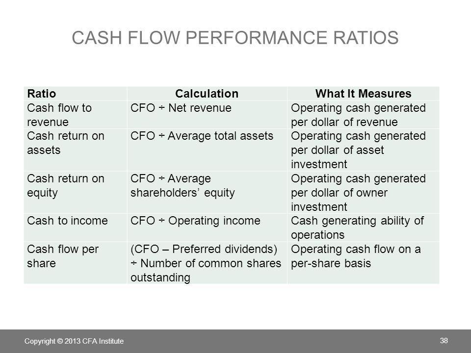 CASH FLOW COVERAGE RATIOS RatioCalculationWhat It Measures Debt coverageCFO ÷ Total debtFinancial risk and financial leverage Interest coverage(CFO + Interest paid + Taxes paid) ÷ Interest paid Ability to meet interest obligations ReinvestmentCFO ÷ Cash paid for long- term assets Ability to acquire assets with operating cash flows Debt paymentCFO ÷ Cash paid for long- term debt repayment Ability to pay debts with operating cash flows Dividend payment CFO ÷ Dividends paidAbility to pay dividends with operating cash flows Investing and financing CFO ÷ Cash outflows for investing and financing activities Ability to acquire assets, pay debts, and make distributions to owners Copyright © 2013 CFA Institute 39