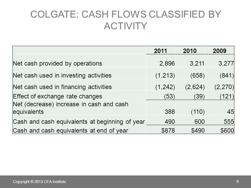 COLGATE'S OPERATING CASH FLOWS Copyright © 2013 CFA Institute 7
