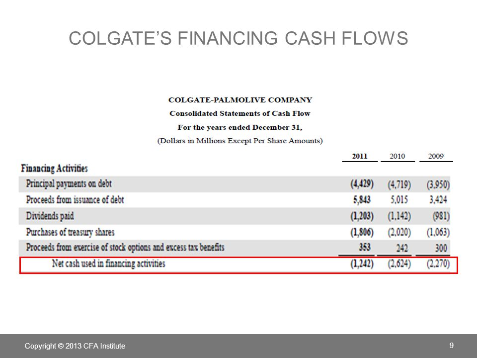 COMMON-SIZE STATEMENT OF CASH FLOW FOR COLGATE (ABBREVIATED) 201120102009 Operating Activities Net income including noncontrolling interests15.3%14.9%15.6% Net cash provided by operations17.3%20.6%21.4% Net cash used in investing activities–7.2%–4.2%–5.5% Net cash used in financing activities–7.4%–16.9%–14.8% Copyright © 2013 CFA Institute 10 Each line item is presented as a percentage of net revenue.