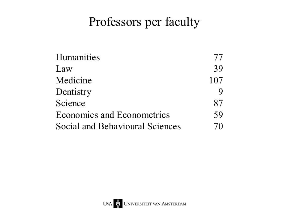 Humanities308 Law177 Medicine547 Dentistry75 Science410 Economics and Econometrics141 Social and Behavioural Sciences432 Academic staff per faculty