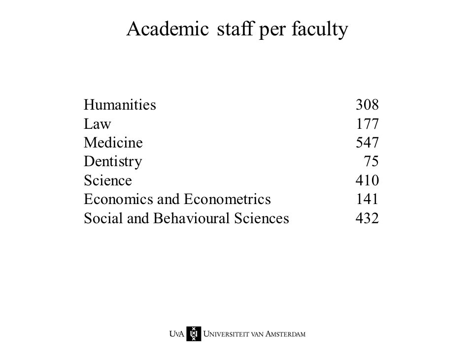 Humanities121 Law91 Medicine234 Dentistry77 Science371 Economics and Econometrics76 Social and Behavioural Sciences207 Support staff per faculty