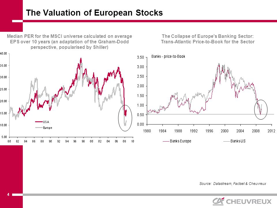 5 The Valuation of European Stocks since 1970 Source: Datastream, Cheuvreux UK Valuation Trailing 12-month P/E for a constant equal-weighted sample of 60 stocks* * Accordingly, no stocks in Telecoms, Utilties or Technology European Stocks Valuation Trailing 12-month P/E for a constant equal-weighted sample of 130 stocks*