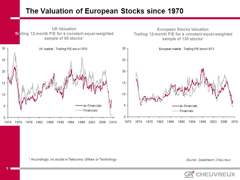 6 Estimated Long-Term Trend P/E in Europe using observed EPS growth since 1970 Source: Datastream