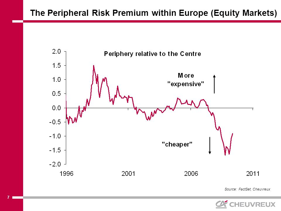8 Two Measures of the Equity Risk Premium in Europe (still much Value in Europe) Source: FactSet * Proxy composed of:**Reciprocal of P/E ratio using long-term trend profits - EPS dispersion - gold relative to CRB - relative performance of defensive stocks - credit spreads - implied volatility relative to trend