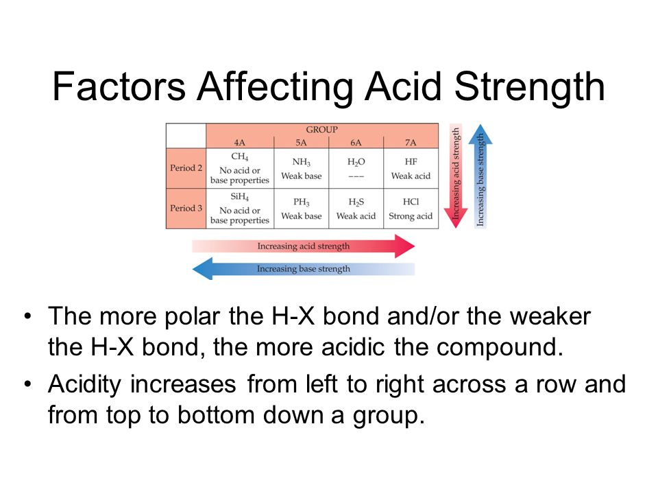 Factors Affecting Acid Strength In oxyacids, in which an OH is bonded to another atom, Y, the more electronegative Y is, the more acidic the acid.