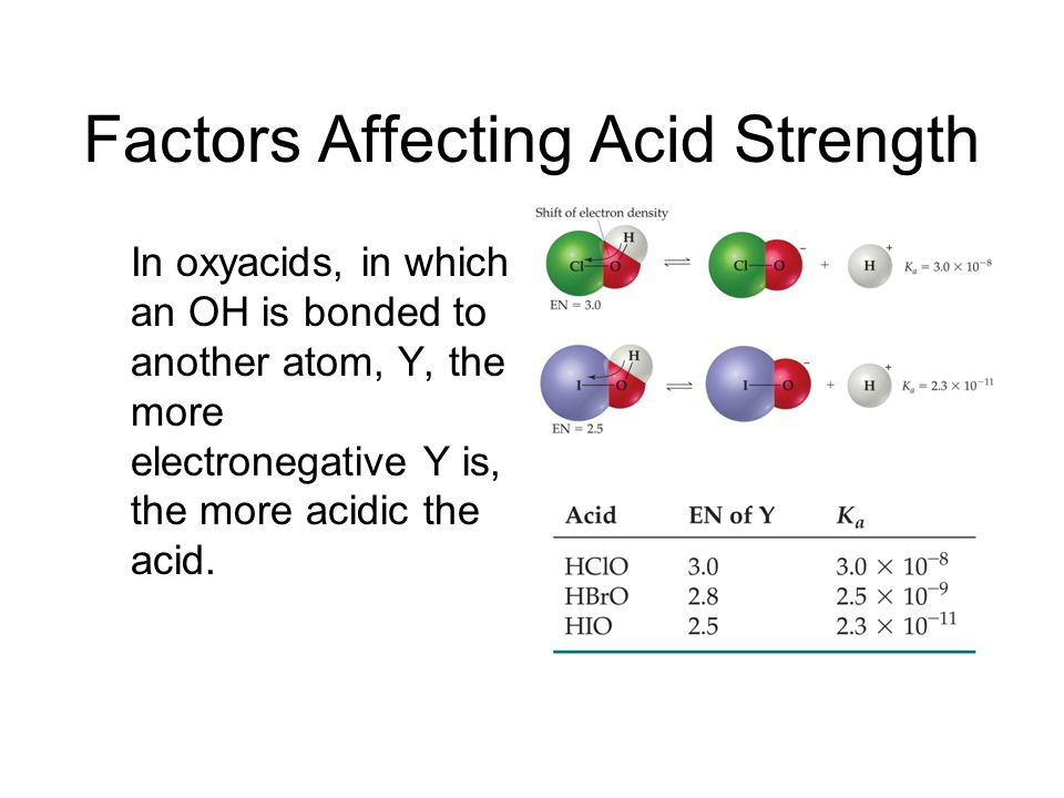 Factors Affecting Acid Strength For a series of oxyacids, acidity increases with the number of oxygens.
