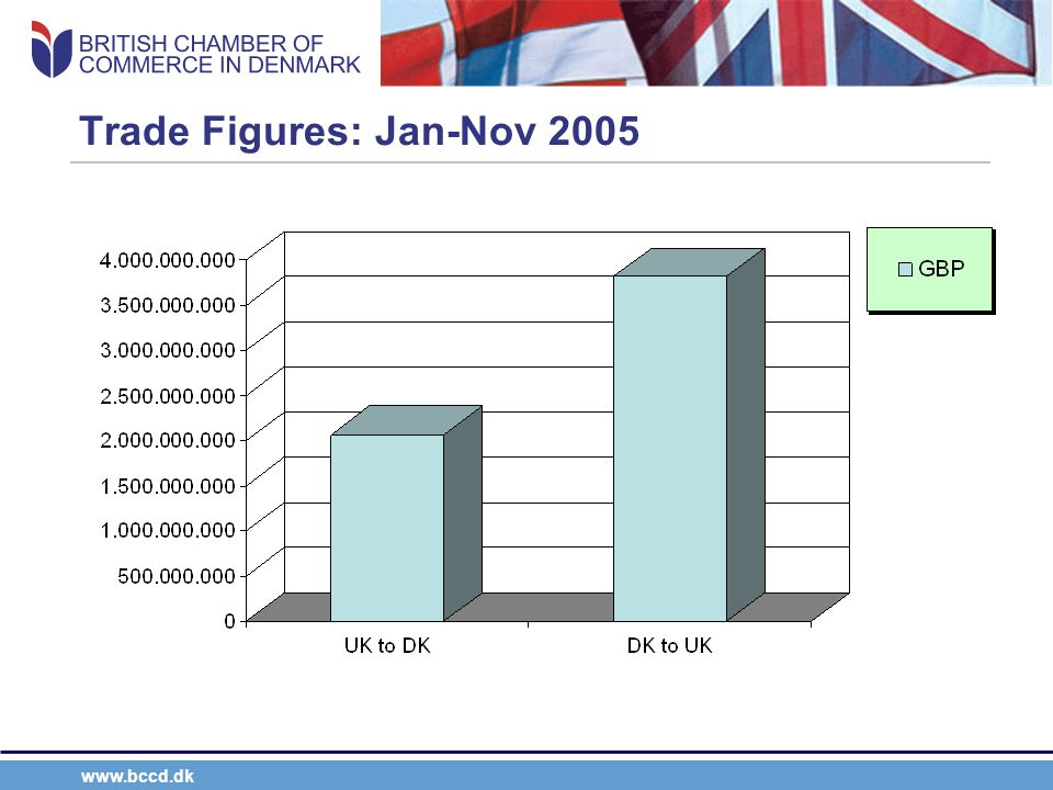 www.bccd.dk Other Facts & Figures The UK is Denmark's 3rd largest trading partner (after Germany and Sweden) Denmark is the UK's 18 th largest trading partner.