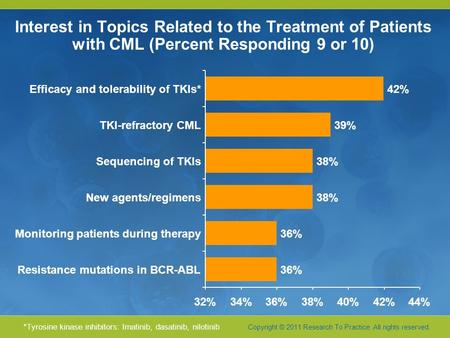 Copyright © 2011 Research To Practice. All rights reserved. Interest in Topics Related to the Treatment of Patients with CML (Percent Responding 9 or 10)