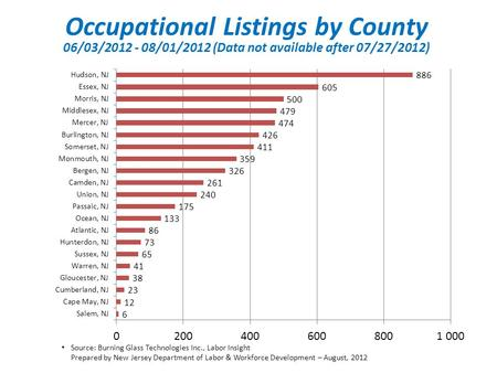 Source: Burning Glass Technologies Inc., Labor Insight Prepared by New Jersey Department of Labor & Workforce Development – August, 2012 Occupational Listings.