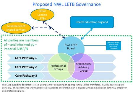 Proposed NWL LETB Governance Care Pathway 1 Care Pathway 2 Care Pathway 3 NWL LETB Board Stakeholder Advisory Group Professional Groups Health Education.