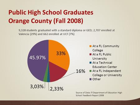 Public High School Graduates Orange County (Fall 2008) 9,328 students graduated with a standard diploma or GED; 2,707 enrolled at Valencia (29%) and 662.