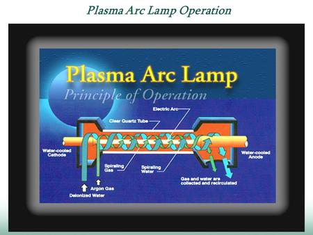 Plasma Arc Lamp Operation