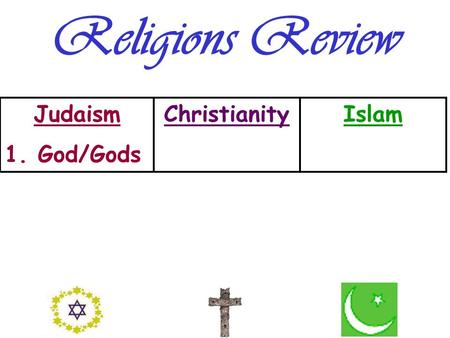 Religions Review Judaism 1. God/Gods ChristianityIslam.