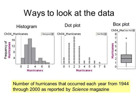 Ways to look at the data Number of hurricanes that occurred each year from 1944 through 2000 as reported by Science magazine Histogram Dot plot Box plot.