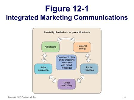 advertising and other forms of promotion marketing essay The american marketing association, chicago, has defined advertising as any form of non-personal presentation or promotion of ideas, goods or services, by an identified sponsor.