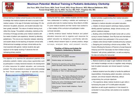 Results Description Objectives Introduction Maximum Potential: Medical Training in Pediatric Ambulatory Clerkship Jina Youn, MS4; Chad Teven, MS4; Tarak.