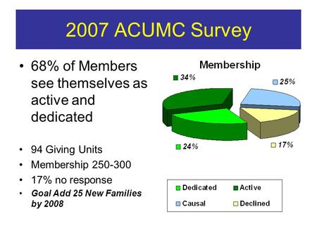 2007 ACUMC Survey 68% of Members see themselves as active and dedicated 94 Giving Units Membership 250-300 17% no response Goal Add 25 New Families by.
