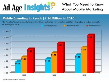 Source: Mobile Marketing Association What You Need to Know About Mobile Marketing Mobile Spending to Reach $2.16 Billion in 2010 The Mobile Marketing Association.