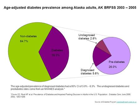 Non-diabetes 64.7% Diabetes 35.3% Diagnosed diabetes 5.6% Pre-diabetes 26.0% Undiagnosed diabetes 2.8% Age-adjusted diabetes prevalence among Alaska adults,