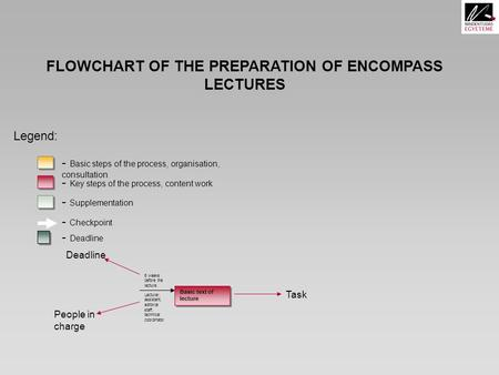 FLOWCHART OF THE PREPARATION OF ENCOMPASS LECTURES Legend: - Basic steps of the process, organisation, consultation - Key steps of the process, content.
