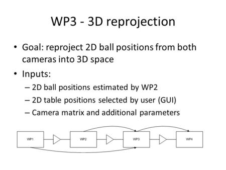 WP3 - 3D reprojection Goal: reproject 2D ball positions from both cameras into 3D space Inputs: – 2D ball positions estimated by WP2 – 2D table positions.