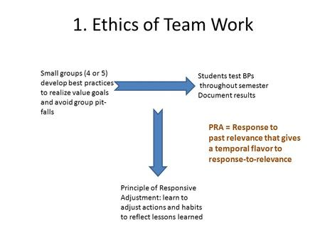 1. Ethics of Team Work Small groups (4 or 5) develop best practices to realize value goals and avoid group pit- falls Students test BPs throughout semester.
