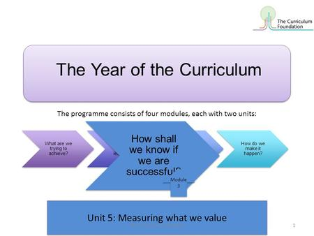 Unit 5: Measuring what we value The Year of the Curriculum What are we trying to achieve? How shall we organise learning? How shall we evaluate success?