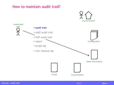 V 0.1Slide 1 Security – Audit Trail How to maintain audit trail? Access Control Other Information Configuration CustomizationE-Mail  audit trail  purge.