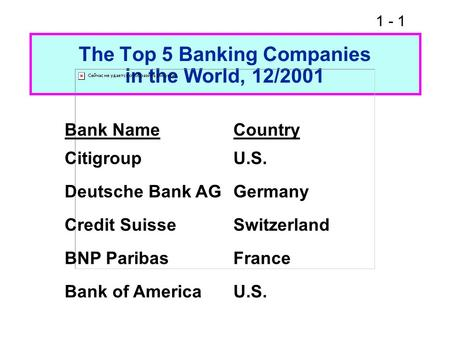 1 - 1 The Top 5 Banking Companies in the World, 12/2001 Bank NameCountry CitigroupU.S. Deutsche Bank AGGermany Credit SuisseSwitzerland BNP ParibasFrance.