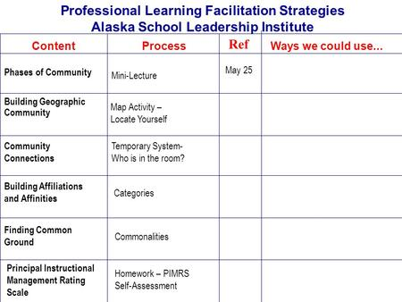 Professional Learning Facilitation Strategies Alaska School Leadership Institute ContentProcessWays we could use... Ref May 25 Phases of Community Mini-Lecture.