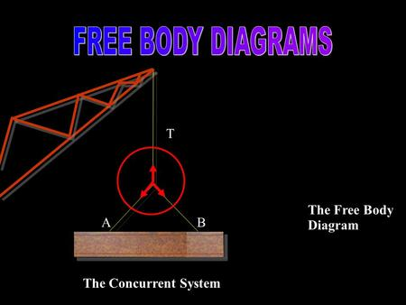 T AB The Concurrent System The Free Body Diagram.