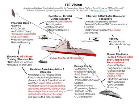 "ITE Vision Adapted and Updated from the background for the Presentation, Naval Platform Control Systems: 2015 and Beyond,"" Eleventh Ship Control Systems."