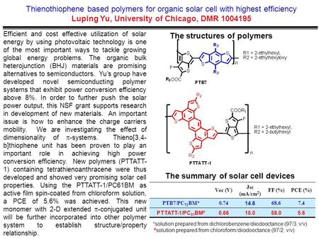 Thienothiophene based polymers for organic solar cell with highest efficiency Luping Yu, University of Chicago, DMR 1004195 Efficient and cost effective.