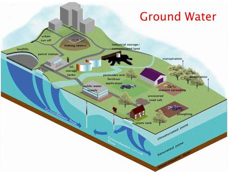 Ground Water. Kristina Loen Wei Zheng  Groundwater important of drinking  Pollution industry/agriculture: near surface abandoned, obtained from deeper.