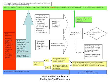 High Level National Referral Mechanism Child Process Map 1 Five Working Days (To be extended where necessary) No imposed time scale but target of 48 hours.