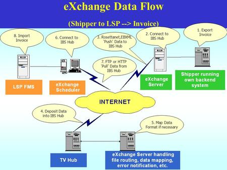 EXchange Data Flow (Shipper to LSP --> Invoice) 8. Import Invoice 6. Connect to IBS Hub 7. FTP or HTTP 'Pull' Data from IBS Hub 4. Deposit Data into IBS.