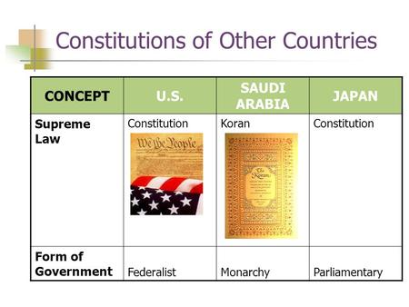 Constitutions of Other Countries CONCEPTU.S. SAUDI ARABIA JAPAN Supreme Law ConstitutionKoranConstitution Form of Government FederalistMonarchyParliamentary.