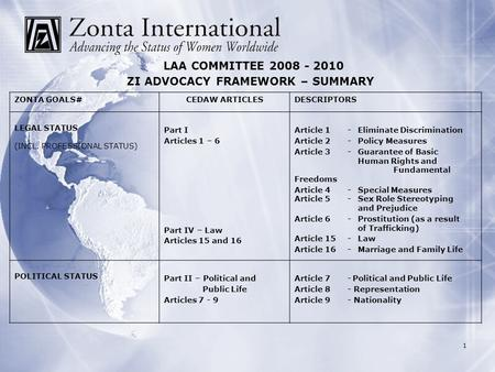 1 LAA COMMITTEE 2008 - 2010 ZI ADVOCACY FRAMEWORK – SUMMARY ZONTA GOALS#CEDAW ARTICLESDESCRIPTORS LEGAL STATUS (INCL. PROFESSIONAL STATUS) Part I Articles.